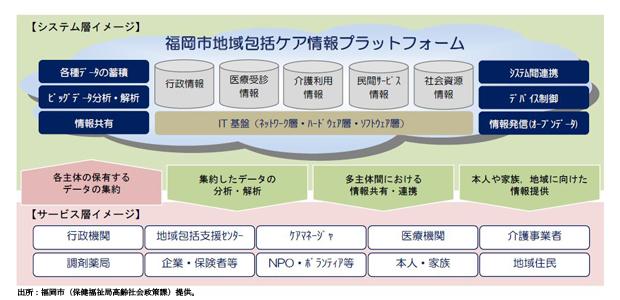 【図1】福岡市地域包括ケア情報プラットフォームのシステム、サービスのイメージ