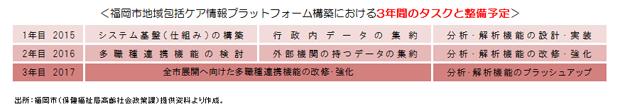 【図2】福岡市地域包括ケア情報プラットフォーム構築における3年間のタスクと整備予定